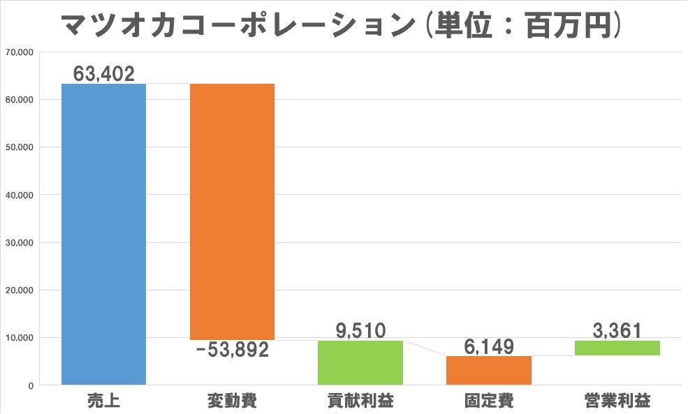 コーポレーション マツオカ (株)マツオカコーポレーション【3611】:チャート